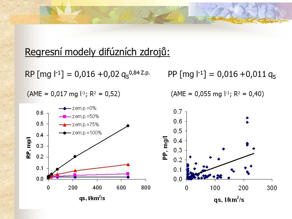 Regresní modely difúzních zdrojů: RP [mg l-1] = 0,016 +0,02 qS0,84 Z.p.